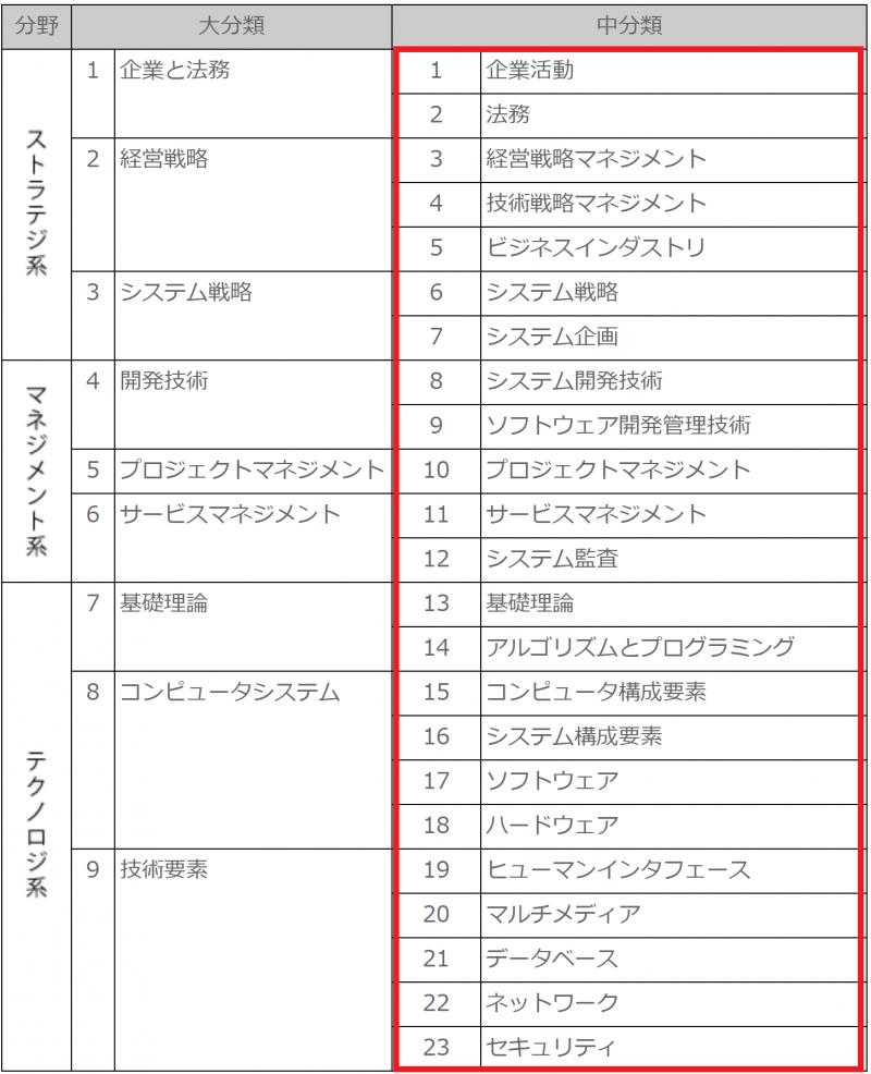 ITパスポート試験出題範囲と分類