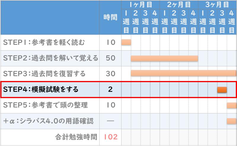 ITパスポート合格の『勉強スケジュール5STEP』STEP4【2時間】 :模擬試験をする