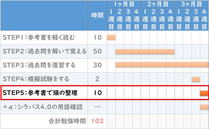 ITパスポート合格の『勉強スケジュール5STEP』STEP5【10時間】:参考書で頭の整理