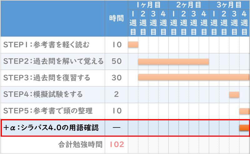 ITパスポート合格の『勉強スケジュール5STEP』+α:シラバス4.0の追加用語の確認