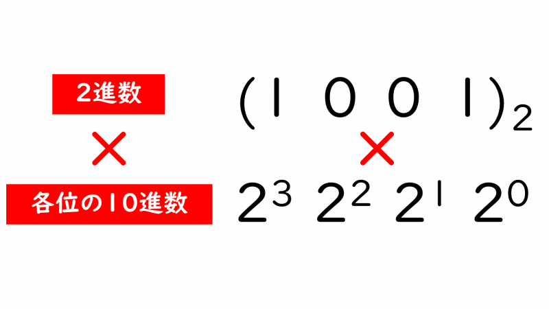 ITパスポート教材】基数変換(2進数/10進数/8進数/16進数)とは ...