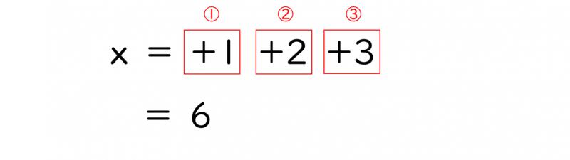 アルゴリズムの具体例