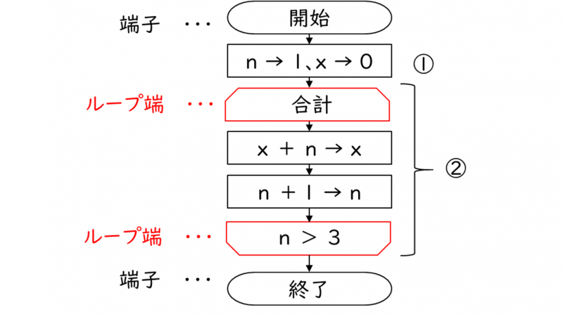繰返し構造の流れ図(フローチャート)