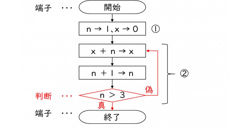 選択構造の流れ図(フローチャート)