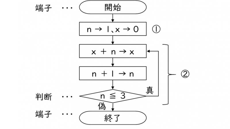 アルゴリズム_フローチャート