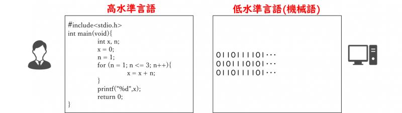 高水準言語、低水準言語(機械語)