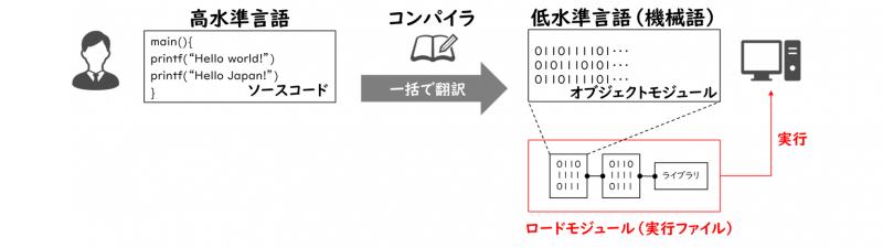 オブジェクトモジュール、ロードモジュール、ライブラリ