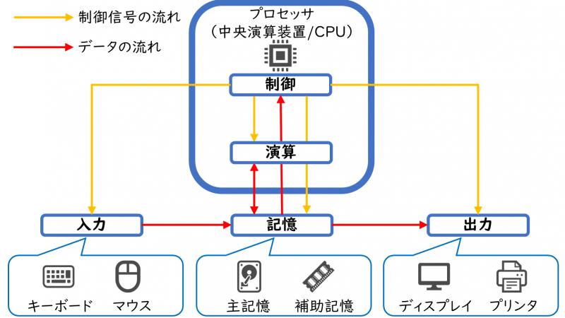 コンピュータの5大機能(制御、演算、記憶、入力、出力)