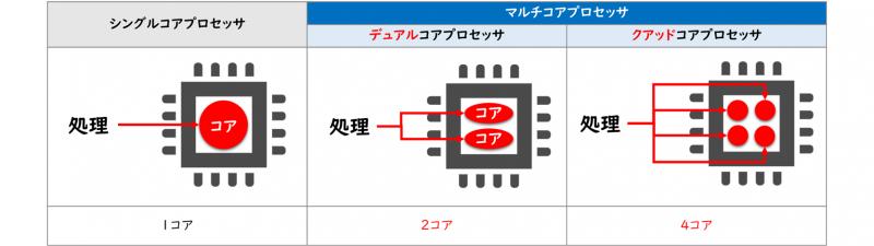 シングル/デュアル/クアッドコアプロセッサ