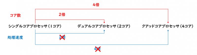 マルチコアプロセッサの処理速度