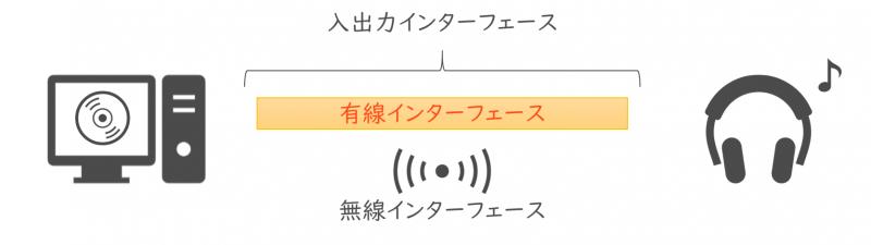 入出力インターフェース(有線、無線)