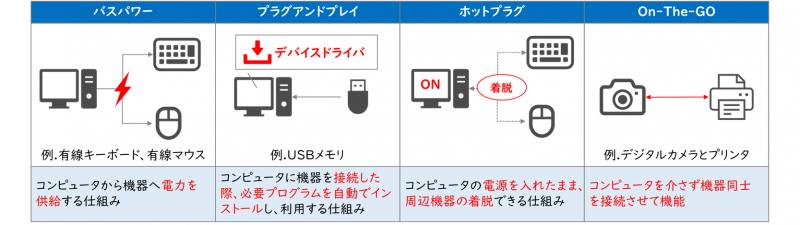 USBの機能(バスパワー、プラグアンドプレイ、ホットプラグ、On-The-GO)
