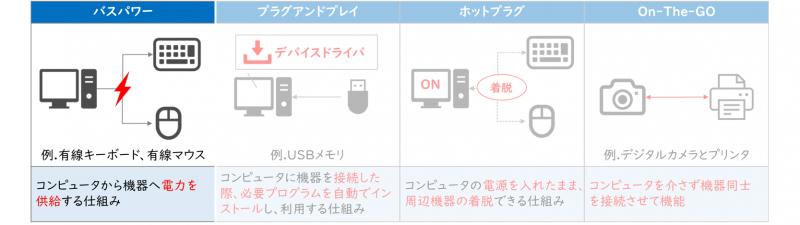 USBの機能(バスパワー)