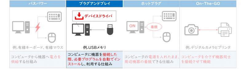 USBの機能(プラグアンドプレイ)