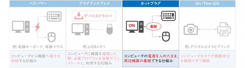 USBの機能(ホットプラグ)
