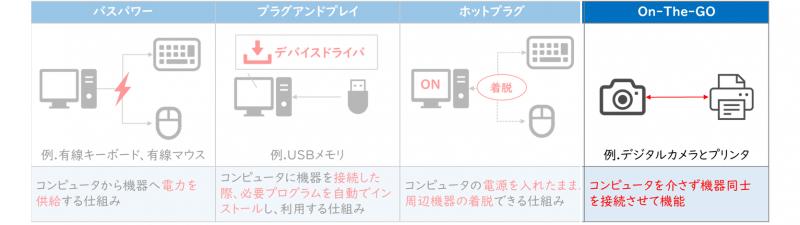 USBの機能(On-The-GO)
