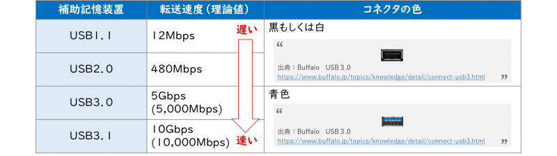 USBの規格(USB 1.1、USB 2.0、USB 3.0/3.1/3.2)