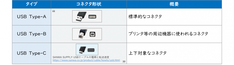 USBのタイプ(Type-A、Type-B、Type-C)