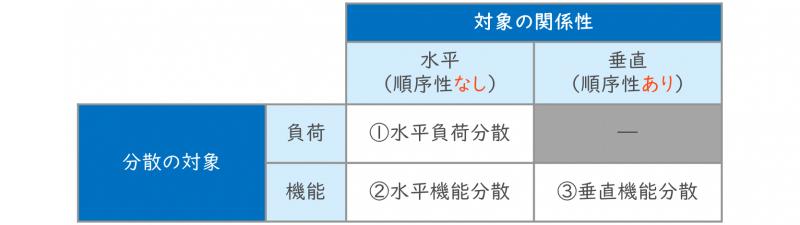 分散処理(機能、負荷、水平、垂直)
