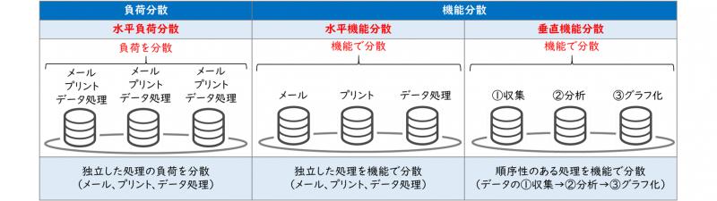 分散処理(水平負荷、水平機能、垂直機能)