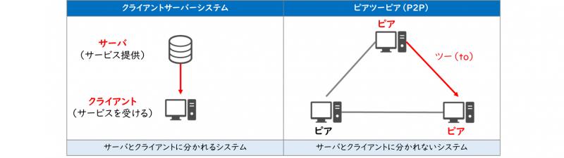 クライアントサーバシステム、ピアツーピア(P2P)