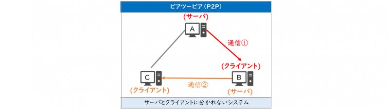 ピアツーピア(P2P)具体例