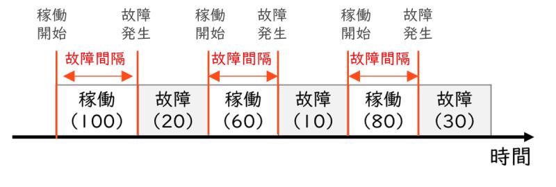 MTBF(平均故障間隔)