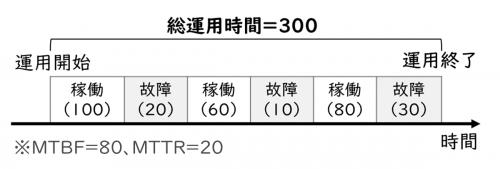 稼働率、故障率、MTBF、MTTRの計算具体例