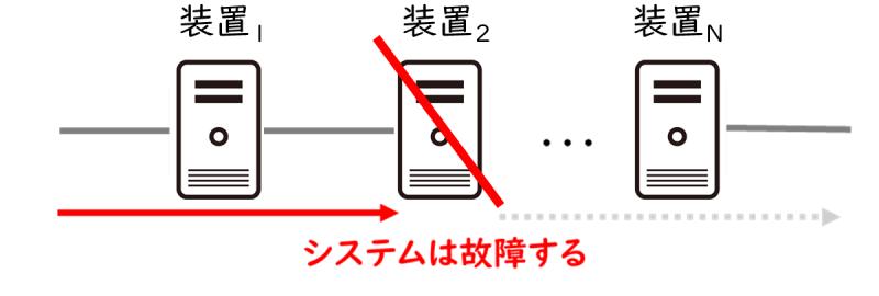 直列システムの稼働条件