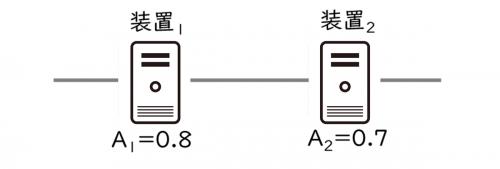 直列システムの具体例