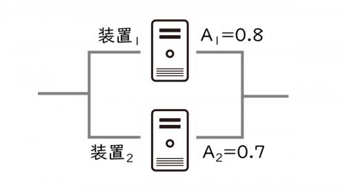 並列システムの具体例