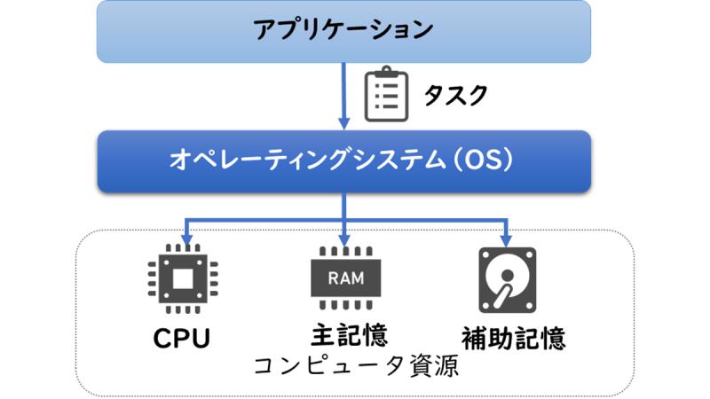 オペレーティングシステム