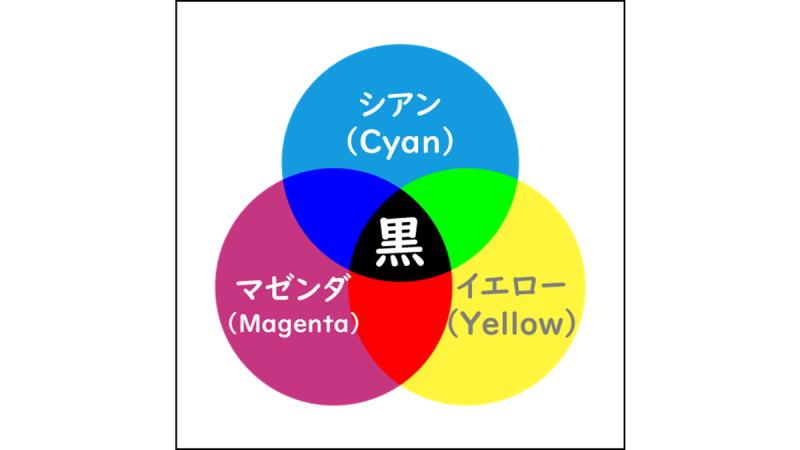 色の3原色(CMY)