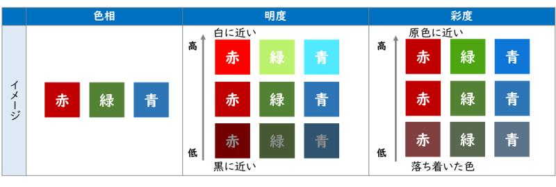 色の3要素(色相、明度、彩度)