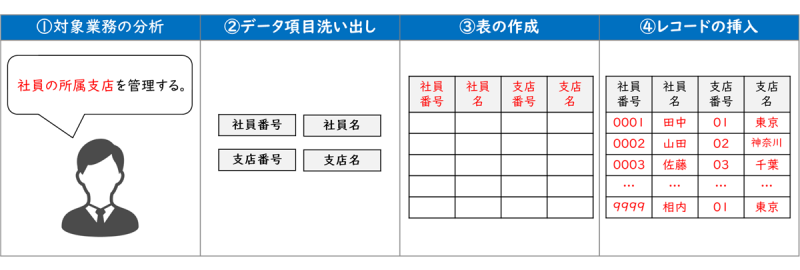 データベース構築の工程
