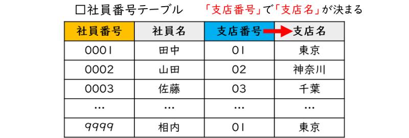 55-03_01_社員テーブル(データの正規化前)