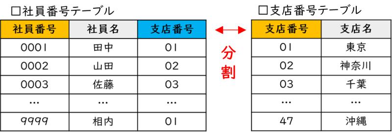 55-03_02_社員番号テーブル、支店番号テーブル(データの正規化後)