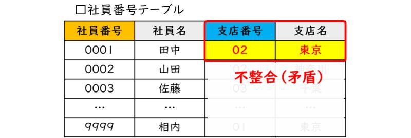 55-03_03_社員テーブルの更新(データの正規化前)