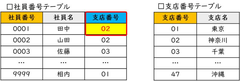 55-03_04_社員番号テーブルの更新(データの正規化後)