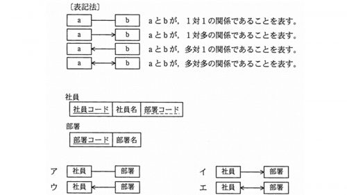E-R図の例題