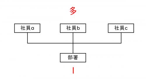 E-R図(ツリー型データベース)