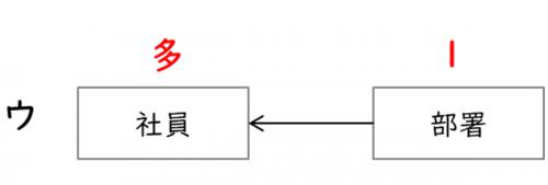 E-R図の解答