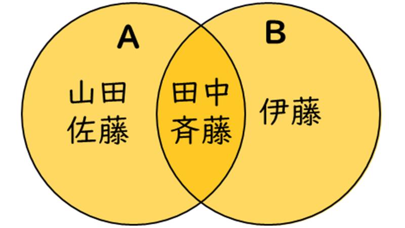 和のベン図