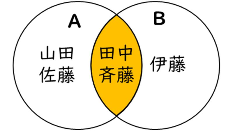 積のベン図