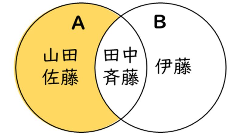 差のベン図