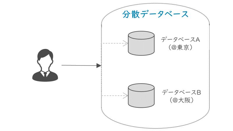 分散データベース