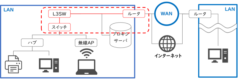 58-03_01_LANとWANの中継装置