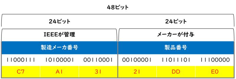 58-03_03_MACアドレス
