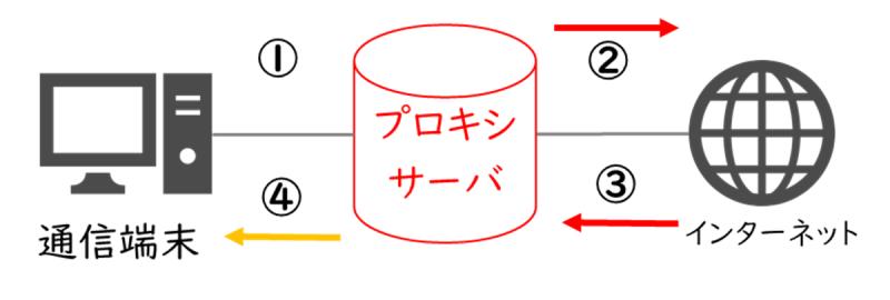 58-03_06_プロキシの通信