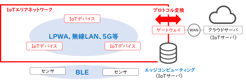 IoTエリアネットワーク